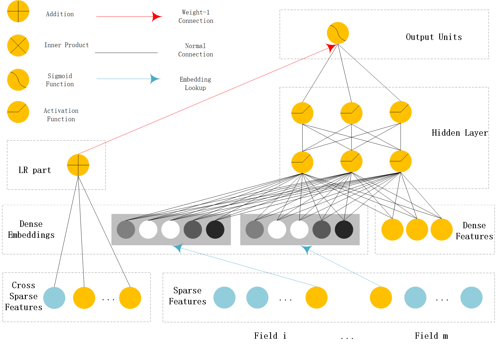 Features — DeepCTR 0 6 0 documentation